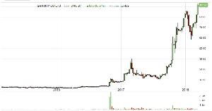 3765 - ガンホー・オンライン・エンターテイメント(株) 子会社のグラビティすごいね 週足3波上げの第3波が始まってる 高値108.97ドルで上場高値110ド