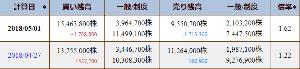 3765 - ガンホー・オンライン・エンターテイメント(株) 5月1日付の最新の東証信用残では(日々公表だから毎日更新) 貸借倍率は1.62倍になってるね