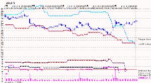 3765 - ガンホー・オンライン・エンターテイメント(株) モルガンスタンレー証券 140 万株の返済 (昨日)