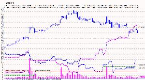 3765 - ガンホー・オンライン・エンターテイメント(株) Credit Suisse までが図に乗って  ・・・  (笑)
