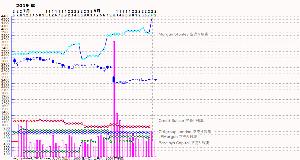3765 - ガンホー・オンライン・エンターテイメント(株) !さすがにこれでは。 MorganStanley 証券 売り残 4,44 万株 (4.66%) を突