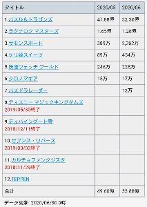 3765 - ガンホー・オンライン・エンターテイメント(株) 400万DL超えの、テッペン   2ヶ月、売上圏外。   配信終了、有力❔(´・&om