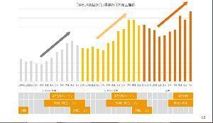 3989 - シェアリングテクノロジー(株) 台風19号関連  台風シーズンは暮らしのお困りごと事業の売上が伸びる傾向がある。  大型の非常に強い