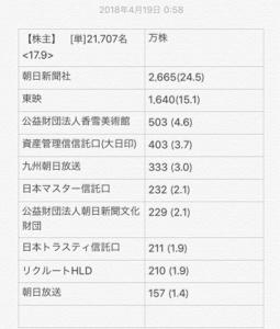 9409 - (株)テレビ朝日ホールディングス 証券取引所のコンプライアンスや不正通報窓口 https://t.co/RSPWXxLKS3  大株主