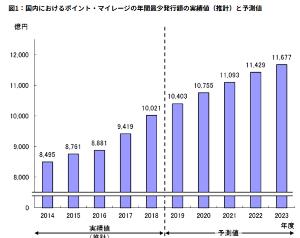 3696 - (株)セレス ■ポイント・マイレージの年間発行額が1兆円突破、1位はクレジットカードの3300億円 MONEYzi
