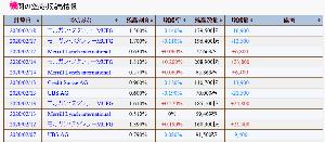 3696 - (株)セレス モルスタは18日も買い戻している!