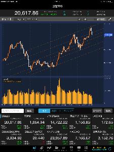 3807 - (株)フィスコ 日経平均月足チャート分析。  どこで折り返すだろうね。