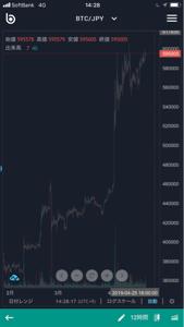 3807 - (株)フィスコ BTC…まだまだ買い増すべきか(=^ェ^=)