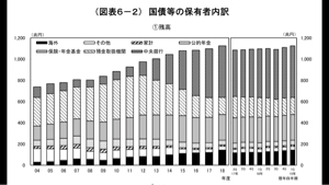 3807 - (株)フィスコ この際、外国人には日本国債売らない事にしてはどうだろう。円安効果あると思うのだがー(´-