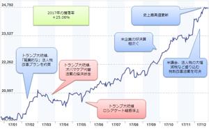 9I312179 - 楽天・全米株式インデックス・ファンド 日本株脳に侵されている人達は株は高くなれば売らなければならないと信じきっている。それは日本株では正し