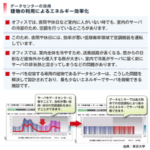 7869 - 日本フォームサービス(株) クラウド化は急速に進んだけれど、様々な理由で社内サーバーは残ってる。 ビル全体の空調の効率が非常に悪