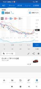 8628 - 松井証券(株) 2021/09/17 ボリンジャー 形