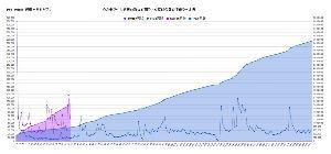 ゲームのことを語るためのスレ PS4 / Switch 週販 + 累計(37週)グラフ