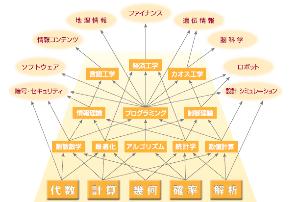 JK Andy相談所 数理工学の体系図を見つけた。 PFN幹部の出身情報理工学系研究科も数理工学