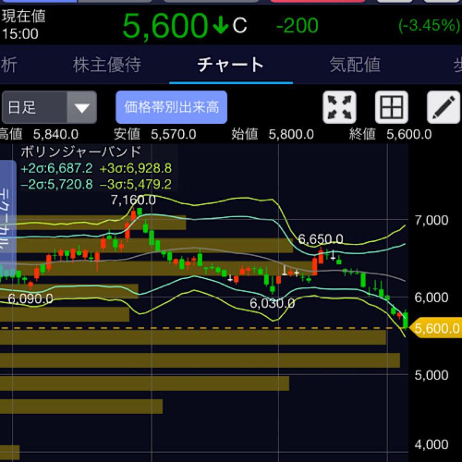 9533 - 東邦ガス(株) 明確な下げトレンドじゃろ?  なんなら売りで入ってもいい局面。  反転するまで様子見が正解じゃろう。