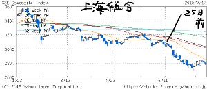 3825 - (株)リミックスポイント 上海総合 は もっと悪いけどの   崩壊チャートが形成してしまってる状況の  このあと上海株 さらに