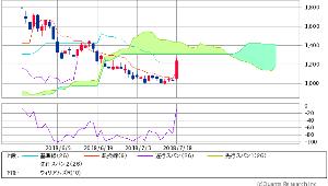 3825 - (株)リミックスポイント 株価が  雲の下面位置で 1800円時の 天井時と 同じテクニカル指数値 状況ドイよい