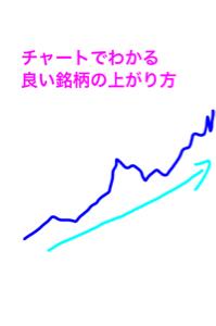 3825 - (株)リミックスポイント チャート見て パッとわかる銘柄の品格