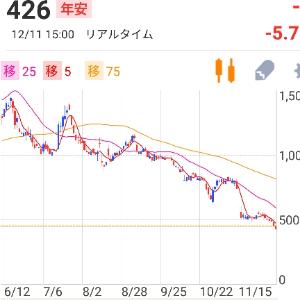3825 - (株)リミックスポイント 25日線 右肩下がり どんどん進行中