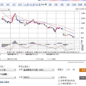 3825 - (株)リミックスポイント 25日線チャートはこちら