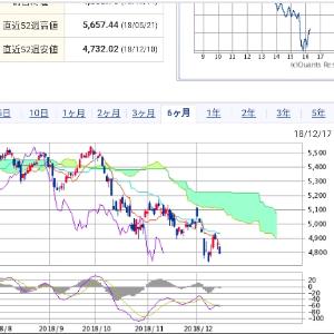 3825 - (株)リミックスポイント フランス🇫🇷くんの一目均衡チャートはこちら  既に 超長期下降トレンド相場がスタートしてるどいよ‼️
