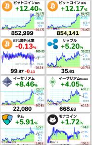 3825 - (株)リミックスポイント ダウ・ナスダック暴下げ 仮想通貨暴上げ BTCへ回避か