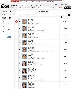 3825 - (株)リミックスポイント まだ開票率2パーセントだが 宗男氏  圧倒的