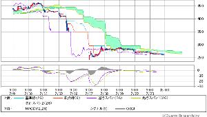 3825 - (株)リミックスポイント で、現在の 雲チャートは こちら