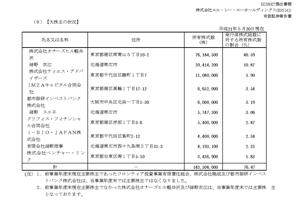 3825 - (株)リミックスポイント 日本エルシーエー  IMZAキャピタル