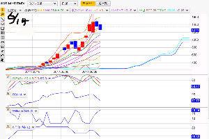3825 - (株)リミックスポイント 今日 6/15(木)更新値 朝の7時台に 更新されてくるが 、株価の下の 複数沢山のラインが 上昇し