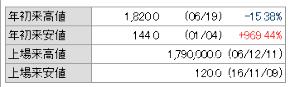 3825 - (株)リミックスポイント じゃあ、カブドットコム証券が嘘ついてるの? ボケとかなんで怒ってるの? 口が悪いですね? >
