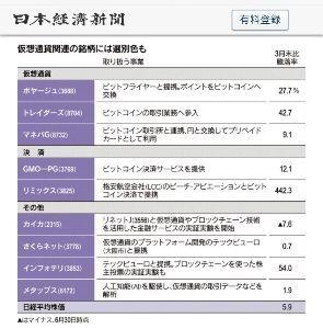 3825 - (株)リミックスポイント 仮想通貨関連 仮想通貨 No.1 トレホ 決済 No.1 リミポ その他 No.1 インフォ