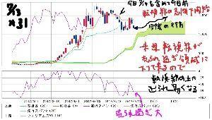 3825 - (株)リミックスポイント 数週間後には 1400円台安定期が来ることが判るの 一目均衡チャートより