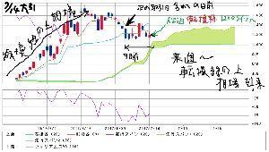 3825 - (株)リミックスポイント それは 一目均衡チャートにも 現れてしまってるどい  夏休み期間には 2000円台行ってしまってる状