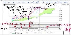 3825 - (株)リミックスポイント 日経平均株価  MACD ゴールデンクロス発生すると  そこから中期間の 上昇トレンド相場期  起こ