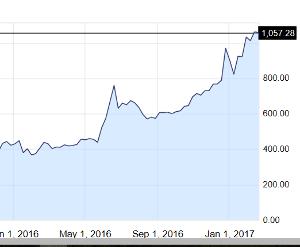 3825 - (株)リミックスポイント しょうもない言い合いしてる間に、ビットコインが沸騰してるぞ!!  4月には一枚100万行くかなwww