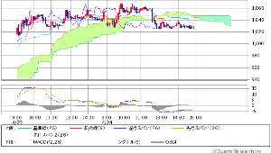 3825 - (株)リミックスポイント で、 リミックスくんも 雲下相場が スタートしたどいよ  第三雲チャートでの