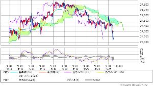 3825 - (株)リミックスポイント ダウくんは 雲チャート 雲下相場期に IN したばかりどいよい   INして3日目の