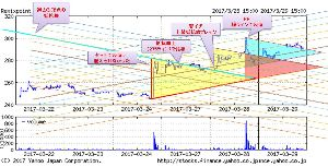 3825 - (株)リミックスポイント 今日の答え合わせ 正解は:青 皆さん合ってましたか∟(^ω^)」♪ がんばるは安く欲しか