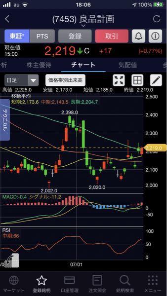 良品計画テンバガーへの道 7月30日終値2219円 日足チャートも良くなってきました。来週は2500円目指して上昇だ。