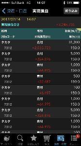 7312 - タカタ(株) お先に失礼しますm(__)m もう怖くて参加できないです!ADワークス新株予約に鞍替えしました!