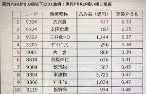 9304 - 澁澤倉庫(株) ハゲタカがいれば狙われそうな「含み資産株」--ハゲタカ去って買い手不在に 実質PBRが0.8倍以下の