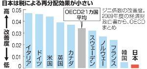 安倍、小池、稲田は右翼か https://ja.m.wikipedia.org/wiki/%E3%82%B8%E3%83%8B
