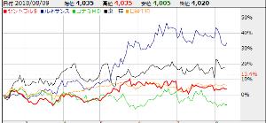4801 - セントラルスポーツ(株) 株価は、NK平均より下