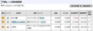 2127 - (株)日本M&Aセンター 強すぎ❤️ 2位になれた❤️ ひゃくまんえんヽ(。・∀︎・)ノ❤️