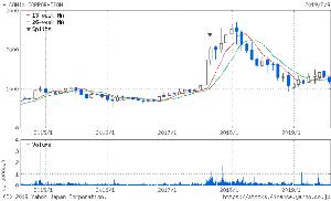 3036 - アルコニックス(株) よくこのチャートで昨年8月に買おうと思えるよね… エスクローを上場来高値近辺で追撃買い