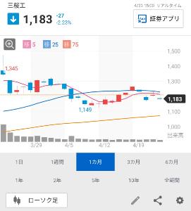 6584 - 三桜工業(株) 25日線どころか5日線に抑えられるんじゃねーだろーな?