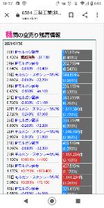 6584 - 三桜工業(株) ついにJPモルガン義務消失か😸