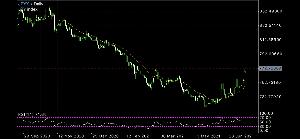 eurusd - 欧州 ユーロ / アメリカ ドル そして円指数も日足レベル反転初動→保ち→レート加速円高ビッグウェーブだ