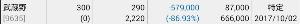 9635 - 武蔵野興業(株) 株主併合の前日。 GMOクリック証券の表示がおかしくなっている。 明日には元に戻ると思う。 (残り2